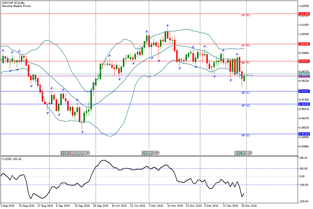forex pada 31 desember forex and cfd contracts are not over-the-counter (otc) derivatives