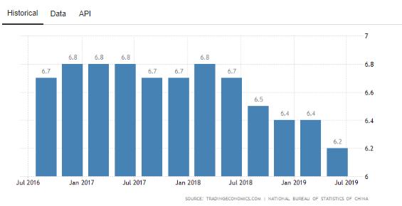 Tabel PDB Tiongkok 2019