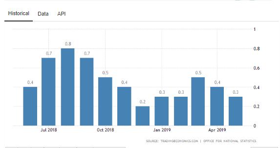 Grafik data PDB Inggris