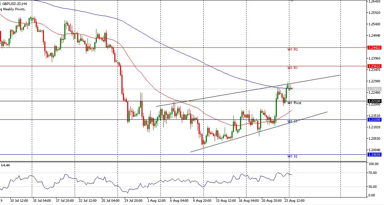 analisa mingguan GBPUSD