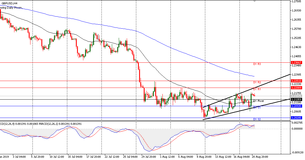 GBPUSD recovery