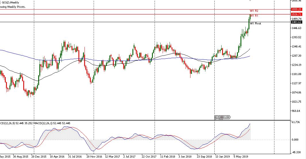 Gold Naik Ke Level tertinggi Sejak April 2019