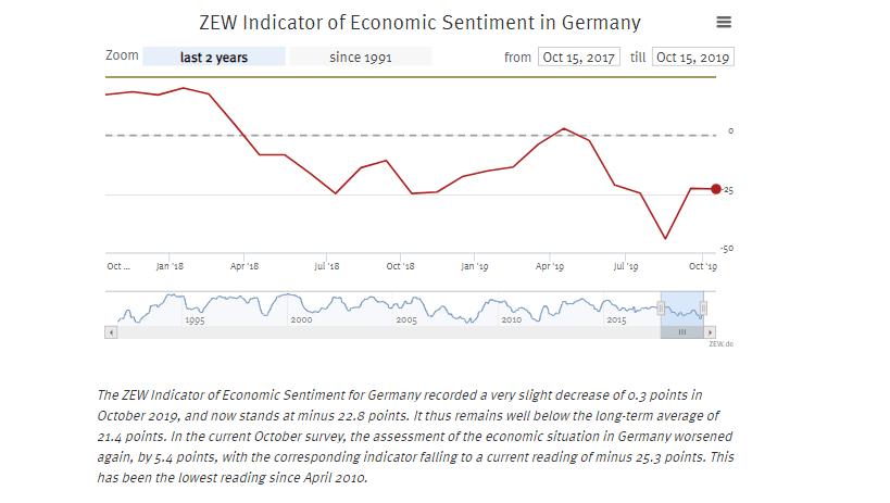 ZEW sentiment economic Germany
