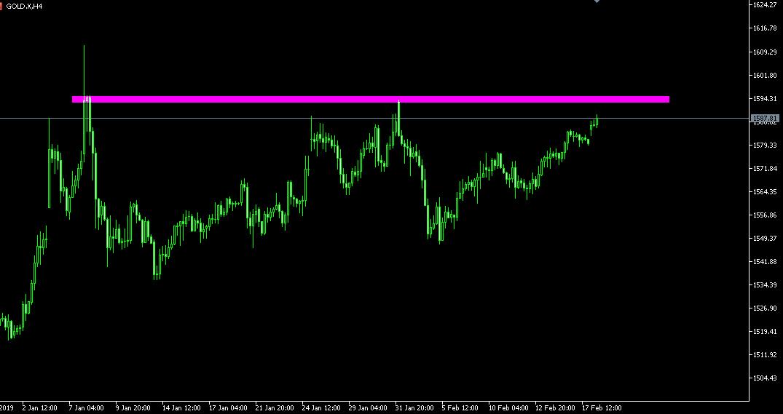 Gold Bidik Level 1593 Ditengah Meningkatnya Kekhawatiran Atas Dampak Ekonomi