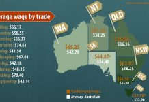 Wage Price Index Australia