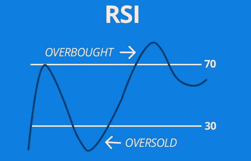 Overbought Vs Oversold