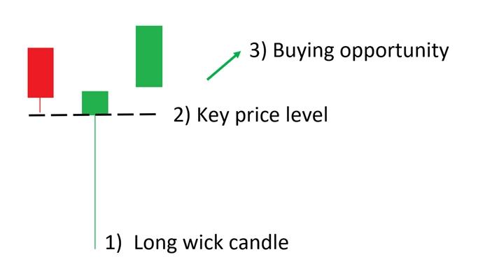 Candlestick Sumbu Panjang